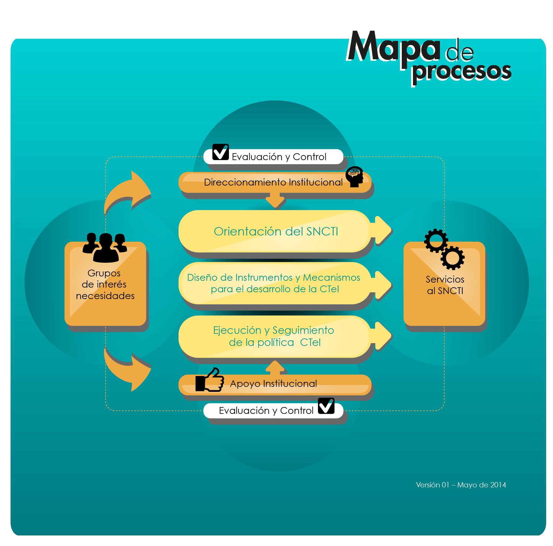 Mapa de proceso del Sistema de Gestión de Calidad