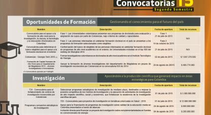 Plan de convocatorias segundo semestre 2015